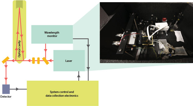 A new CAMS technique called cavity ring-down spectroscopy (CRDS) can be used for biomedical applications. (inset) With CRDS, a laser injects light into an optical cavity where a gas-phase sample is measured according to its molecules' infrared (IR) light absorption.