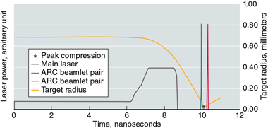 The timings of the NIF main laser and two ARC beamlets.