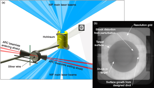 (a) An illustration shows the setup for the high-energy ARC backlighter experiment. (b) The work yielded a radiograph of a driven, spherical target.