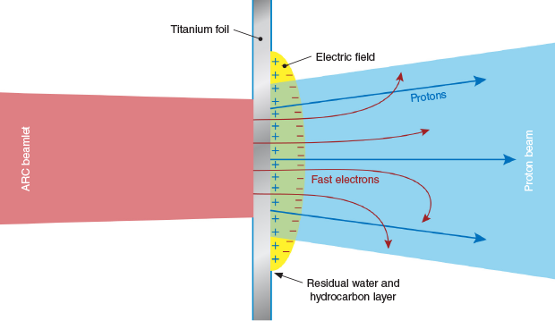 Proton beam generation has applications not only in scientific experiments but also medical therapies such as tumor treatment. In the process, an ARC laser beamlet interacts with a thin metal foil to generate fast electrons. These electrons pass through the foil and create an electric field that accelerates protons from the residual layer to form a proton beam.