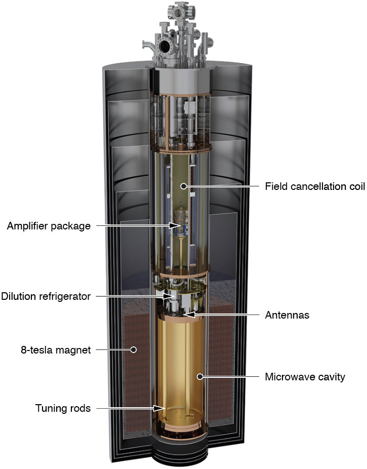 The inside of the ADMX, which contains multiple components stacked into a long, narrow cylinder.