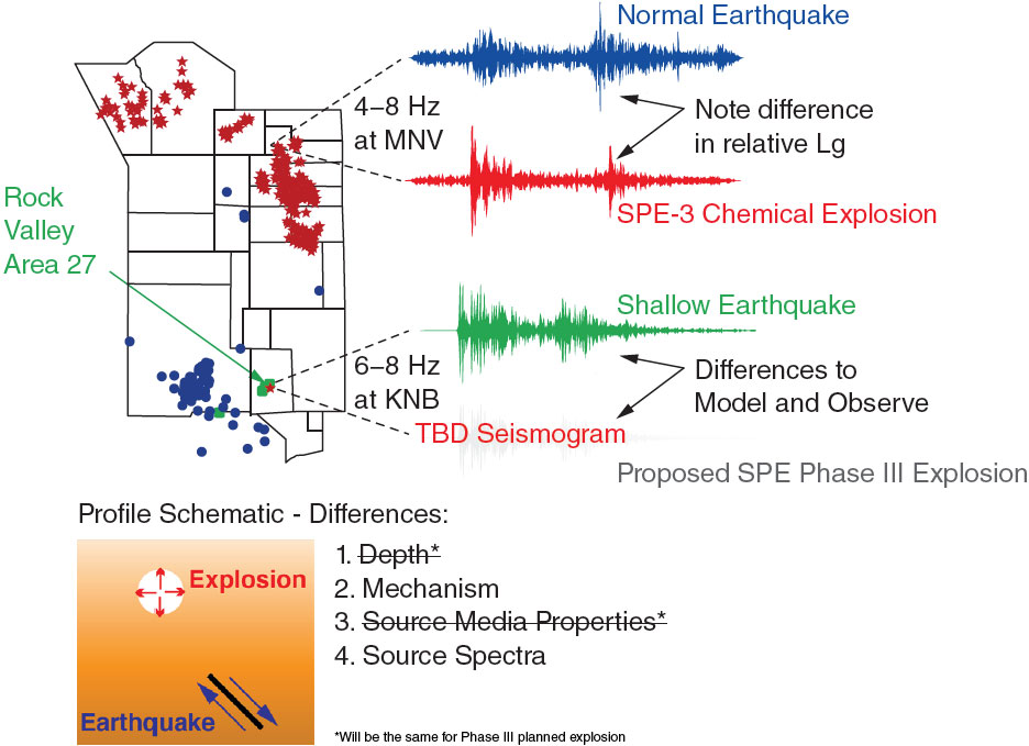 Seismograms of two different earthquakes, a seismogram of a chemical explosion, and a graphic showing the radiating energy of an explosion versus the lateral movement of an earthquake along a plane