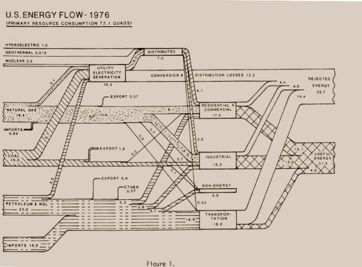 A hand-drawn flow chart with black-and-white dotted and hatched lines showing energy consumption for the United States for 1976.
