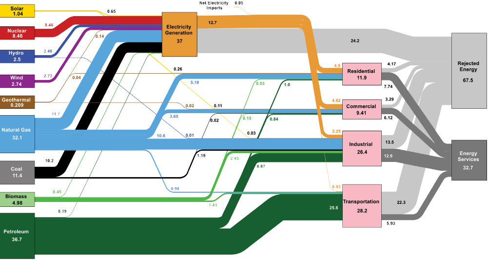 A flow chart with colored lines detailing energy consumption for the United States for 2019.