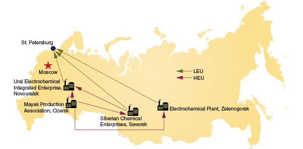 Map of Russia showing the four sites involved in the HEU Program.