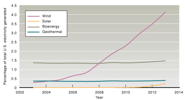 Graph of wind, solar, bioenergy, and geothermal usage in the U.S. from 2002 to 2013.