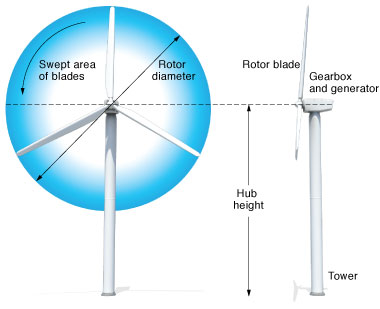 Graphic of a wind turbine. (Rendering by Kwei‑Yu Chu.)