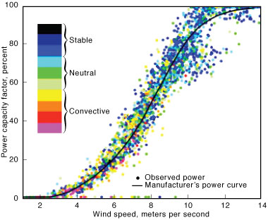 "Plot of a ""power curve"" versus observed power."