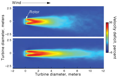 Two simulations of a Generalized Actuator Disk wind turbine model within the Weather Research and Forecasting code depict the wake downstream from a wind turbine rotor plane.