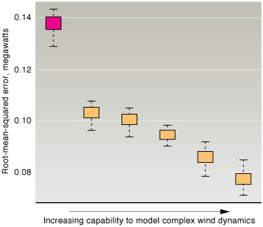 Graphic depicting how five power curve models compare with a manufacturer's power curve..