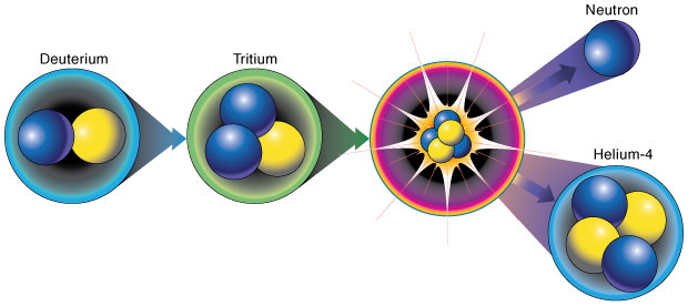 An effort led by Livermore physicist Sofia Quaglioni used a first-principles approach to describe complex reactions such as the one depicted here. In this reaction, one of the protons in a deuterium (hydrogen-2) projectile is transferred to a tritium (hydrogen-3) target, leading to the formation of helium-4 and a highly energetic neutron.
