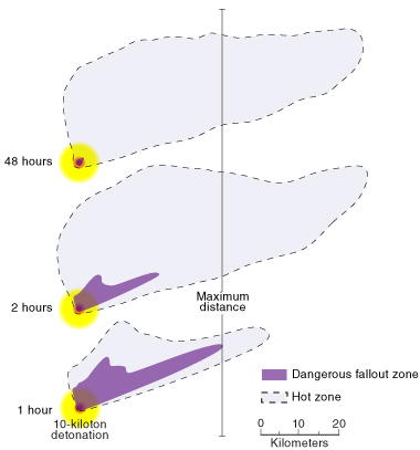Prompt effects from a simulated 10-kiloton improvised nuclear device (IND) radiate immediately following a detonation. These effects include an intense flash of light, a shockwave, heat, and both ionizing and electromagnetic radiation. The dangerous fallout zone (radiation levels greater than 10 rems per hour) in purple shrinks quickly, while the much less dangerous hot zone (radiation level greater than 0.01 rems per hour) continues to grow for about 24 hours postdetonation as radioactive material is transported and deposited further downwind. (A rem is a unit of absorbed ionizing radiation. Doses greater than several hundred rem can be fatal.)