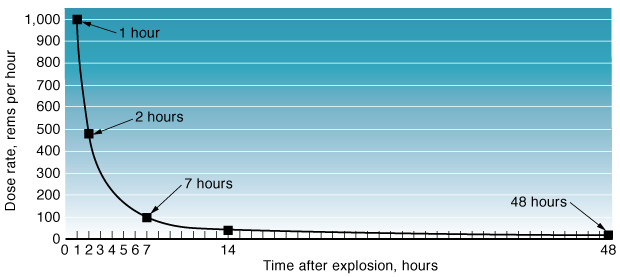 Following an IND detonation, sheltering for the first few hours, when the radiation levels are highest, can help avoid significant evacuation exposures.