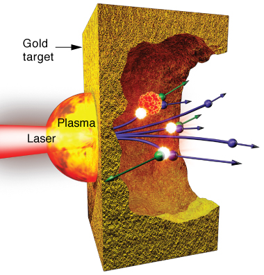 In experiments to produce electron–positron pairs, a short-pulse laser fires a tightly focused pulse at a tiny gold disk. The laser transfers energy to electrons in the plasma in front of the target. As these high-energy electrons interact with the gold nuclei, some of them transfer their energy to high-energy photons, which then interact with the gold nuclei and transform into a lower energy electron (green) and its mirror, a positron (purple). (Rendering by Kwei-Yu Chu.)