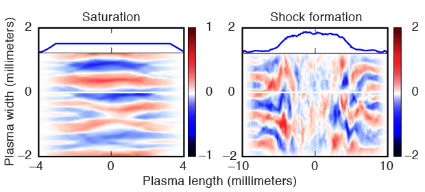 Particle-in-cell simulations of colliding high-speed jets of electron–positron pairs indicate that (left) creating an electromagnetic instability and (right) forming a shock should be achievable with near-future laser systems. (Color gradients represent the sign and strength of the magnetic field.)