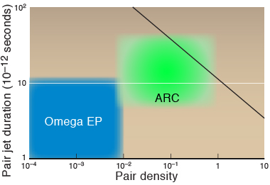 Data from experiments and simulations indicate that Livermore's 10-kilojoule-class Advanced Radiographic Capability (ARC) laser—as compared with the Omega Extended Performance (EP) laser—may reach the physics regime necessary for studying the electron–positron pair jets thought to be central to GRB physics. (Pair density is the number of pairs per cubic centimeter divided by their relativistic Lorentz factor.) Shocks are expected to form at or above the black line.