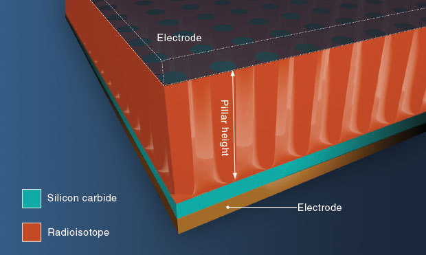 The Livermore-developed three-dimensional radioisotope battery design features pillars made from silicon carbide surrounded by a radioisotope, such as promethium-147.