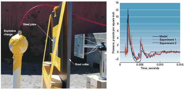 Photo of an explosives test at Los Alamos National Laboratory; graph comparing simulation and experimental results of an explosives test.