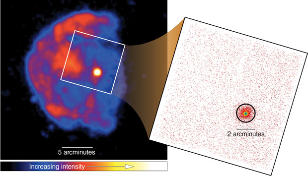 With NuSTAR, researchers can retrieve more detailed images of stellar objects by measuring hard-x-ray emissions. The ROSAT (Röntgen Satellite) Mission, which records emissions between 0.1 and 2.4 keV, captured the left image of supernova remnant CTB109 and magnetar 1E 2259+586 (bright point). The white frame indicates the NuSTAR field of view. (right) Spectroscopic data recorded by NuSTAR in the 3- to 80-keV range provide more details on the magnetar and its environment.
