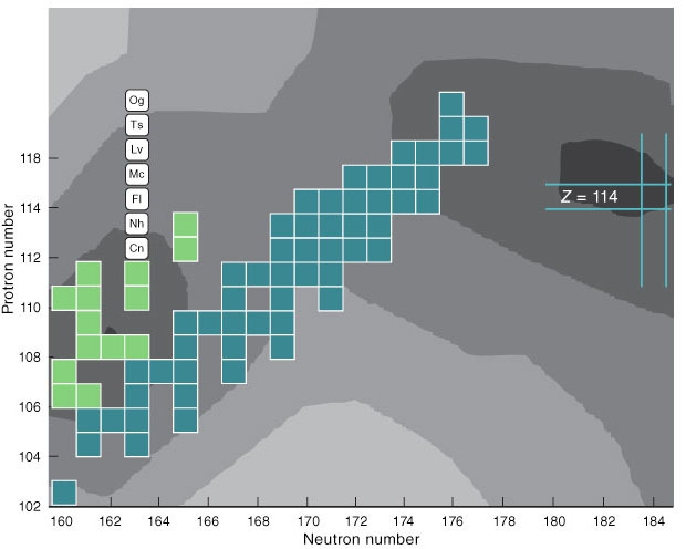 The island of stability is where nuclear chemists from Livermore and Dubna hope to find superheavy elements with half-lives longer than the millisecond timescale—perhaps long enough to be chemically useful. A portion of the table of isotopes focusing on the heavier isotopes is shown. Each colored box represents a synthesized isotope, with darker green representing the over 50 isotopes observed by the Livermore–Dubna collaboration, which was involved in the discovery of new elements nihonium (Nh), flevorium (Fl), moscovium (Mc), livermorium (Lv), tennessine (Ts), and oganesson (Og). [Copernicium (Cn) was discovered by Germany's GSI Helmholtz Centre.] A darker gray background indicates a longer half-life. Heavier, more stable isotopes are theoretically possible near a proton number (Z) of 114.