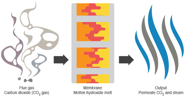 The dual-phase membrane technology
