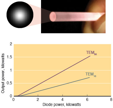 A rod of tailored transparent ceramic grain medium, and calculations of the Gaussian beam transverse electromagnetic profiles