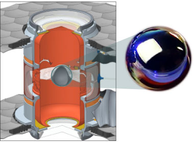 In ICF experiments, laser beams strike the inside walls of a hohlraum 9 millimeters high by 5 millimeters in diameter and built in two halves. The resulting x rays compress a 2-millimeter-diameter capsule containing deuterium and tritium fuel. The capsule is suspended in the center of the hohlraum with remarkably thin polymer tents. (inset) ICF target capsules are extremely smooth and fabricated from plastic polymer, beryllium, or diamond (high-density carbon).