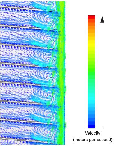 High-fidelity simulations of the flow within the GaN reactor, developed as part of the collaboration between Livermore and SORAA, show more complicated, turbulent flow structures compared to previous work. Color gradient indicates magnitude and direction of velocity vectors within the reactor. Complicated vertical structures near the reactor walls were found to vary with time.