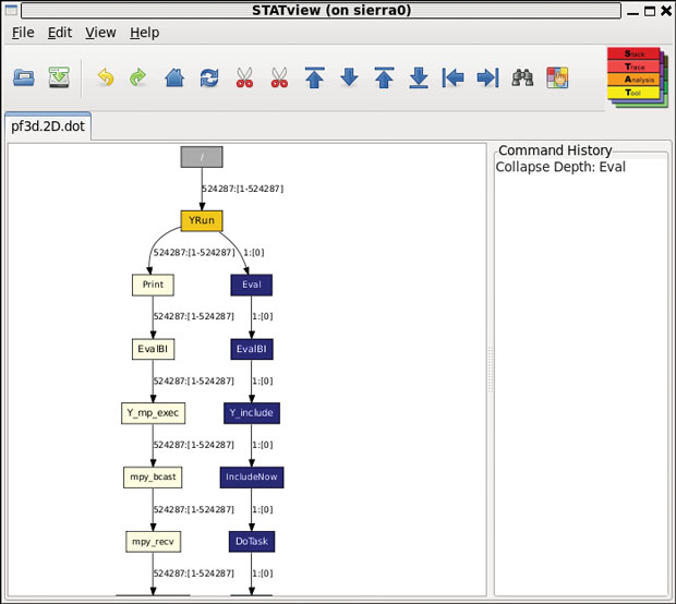 "This computer screen shot shows how the STAT tool analyzed 542,288 calculations. STAT formed a graphical ""tree"" representing a snapshot of an application that was hung up. The tree revealed the problem was in a single calculation (on the right, in blue) and resulted from a programming error."