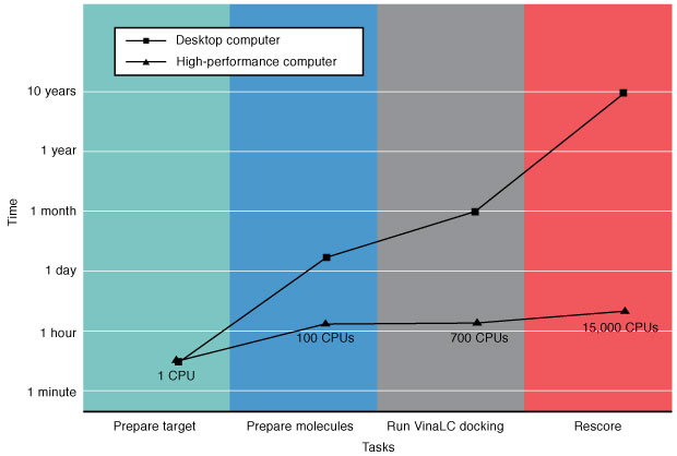 High-performance computing (HPC) systems can drastically reduce the current virtual screening time frame and increase the feasibility of more accurately screening extremely large compound databases. In this example, researchers used Livermore's parallel docking program VinaLC to test about 40,000 molecules against a single drug target. They then used a more computationally intensive method to rescore (reevaluate) the top 20 docking poses. These high-fidelity simulations calculated the free energy in the system. (CPU is central processing unit.)