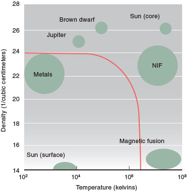 TThe Cimarron project aimed to understand extreme states of matter, those beyond the red 100-gigapascals pressure line shown here. This region includes plasmas featuring high temperature and density, such as those produced in National Ignition Facility (NIF) experiments and stellar interiors, and lower temperature, high-density plasmas found in giant planets such as Jupiter. By contrast, the surface of the Sun is relatively cool and dilute.