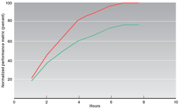Searches with OPTUS (red line) are more effective over the allotted time interval or perform as well as conventional searches (green line) in about half of the time.