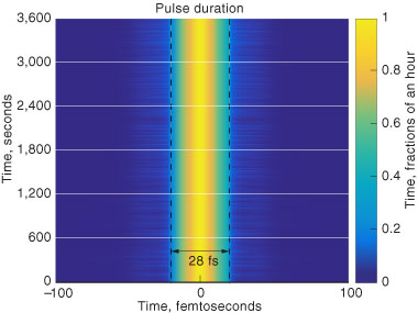 The exceptional stability of the diode-pumped HAPLS system is reflected in the measurement of the pulse duration. In one test, HAPLS fired 3.3 times per second for more than an hour, with the laser pulses (more than 12,000 total) showing remarkable uniformity. The average pulse duration was 28 femtoseconds (fs), well below the 40-femtosecond requirement. Colors depict the temporal pulse shape for all 12,000 pulses, with yellow and blue representing the highest and lowest peak power, respectively.