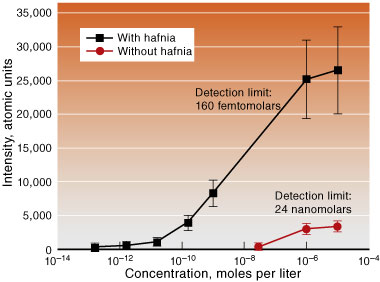 A 2.5-nanometer-thick layer of hafnia inserted between a carbon nanotube and a 21-nanometer-thick gold outer coating increases the detection capabilities of SERS. The spectra show results for a femtomolar sample of 1,2-bis(4-pyridyl)ethylene in methanol with and without the hafnium layer.