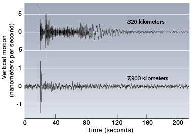 The Comprehensive Nuclear-Test-Ban Treaty monitoring system cannot afford to ignore regional data because the amplitude of the signal from a very small event could dip below the background noise level recorded by a seismometer at teleseismic distances (between 3,000 and 10,000 kilometers). Two seismograms (with different scales of vertical motion in nanometers) from a 2013 announced nuclear explosive test by North Korea show (top) data from a regional (about 320 kilometers from the source) seismic station and (bottom) from a teleseismic (about 7,900 kilometers away) station.