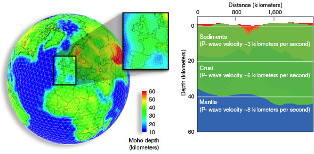 (left) The RSTT model accounts for crust and upper mantle seismic velocity variations by dividing the Earth's surface into about 41,000 nodes that form the vertices of triangular tiles. Node spacing is approximately 1 degree of arc (about 111 kilometers). Color indicates depth of the Moho discontinuity, the boundary between the crust and mantle. (right) A vertical profile of seismic velocity at each node is interpolated to render a three-dimensional model of Earth's crust and upper mantle.
