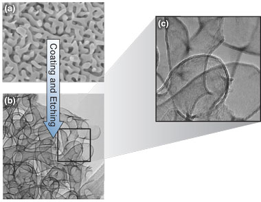These electron microscopy images show how a stiff, lightweight titanium oxide foam is created. (a) A spongelike nanoporous gold structure is the starting point. (b) The structure is coated with titanium oxide, and the gold is etched away to reveal a transparent, highly uniform material with excellent mechanical properties. (c) The foam's hollow tubes are only 2 nanometers thick.