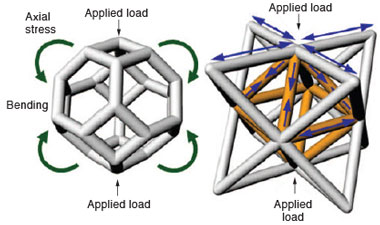 (left) Low-density materials with a random structure will typically bend, buckle, and eventually break when a load is applied. (right) However, low-density materials with an engineered architecture will stretch or compress rather than bend, thus achieving greater strength for a given weight.