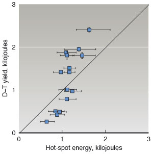 Graph depicting hot-spot energy and deuterium-tritium yield.