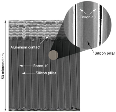 Image of silicon pillars interspersed with boron-10.