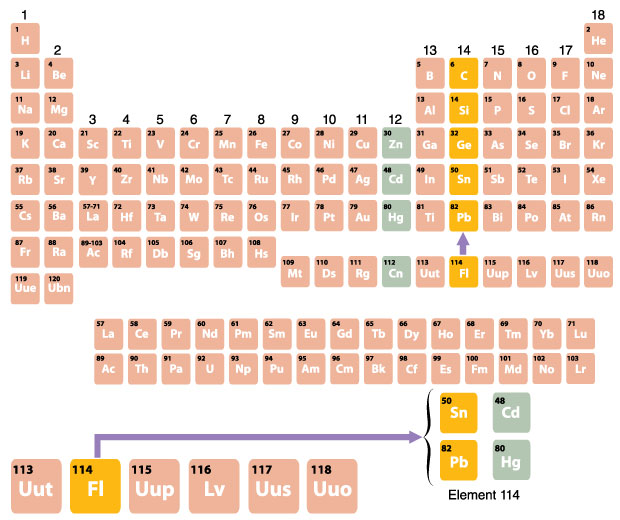 Drawing of the periodic table.