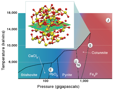 (left) A phase diagram of silicon dioxide (SiO2) as revealed by quantum-mechanics simulations shows that as SiO2 compresses, it goes through different solid phases having crystal structures that correspond to the compounds listed, including calcium chloride (CaCl2), lead dioxide (PbO2), and iron phosphide (Fe2P). Circled letters stand for Earth, Uranus, Neptune, Saturn, and Jupiter and indicate the pressure and temperature believed to exist at each planet's center. (inset) Yellow and red represent silicon and oxygen, respectively, in the cotunnite-type crystal structure of SiO2.