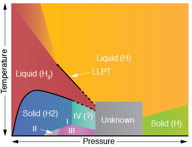 Quantum Monte Carlo calculations are helping to better define the phase diagram of hydrogen (H). Livermore researchers are focusing on the liquid–liquid phase transition (LLPT) from a molecular liquid (H2, an insulator) to atomic liquid (metal), as well as hydrogen's various crystalline phases, in particular the unknown region near the lower middle part of the diagram.
