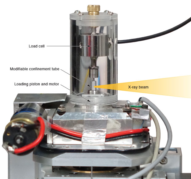 In this photograph, taken at the European Synchrotron Radiation Facility, a loading device used to test granular materials sits atop a mounting plate aligned with a 1.5-millimeter-wide x-ray beam. The device, fabricated by a Lund University collaborator, is designed to hold a cylinder target in place through a load cell while a piston applies pressure from below. For upcoming experiments, Livermore scientists Ryan Hurley and Eric Herbold will guide customization of the confinement tube and development of additional acoustic and ultrasonic technology.