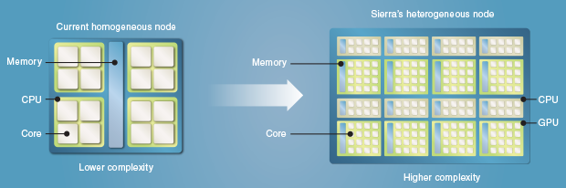 Compared to today's relatively simpler nodes, cutting-edge Sierra will feature nodes combining several types of processing units, such as central processing units (CPUs) and graphics-processing units (GPUs). This advancement offers greater parallelism—completing tasks in parallel rather than serially—for faster results and energy savings. Preparations are underway to enable Livermore's highly sophisticated computing codes to run efficiently on Sierra and take full advantage of its leaps in performance.