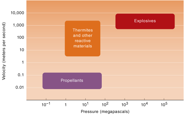 Thermites occupy a useful middle ground between slow-burning propellants and fast-acting explosives. Energy dense, relatively cheap, environmentally benign, and tunable, thermites are attractive for a number of applications that require an on-demand release of chemical energy. (Shown here are approximate velocity and pressure ranges for various energetic materials.)