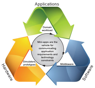 Graphic depicting application-driven co-design.