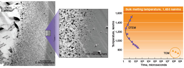 Micrographs of structural formation in metal alloys under extreme conditions.
