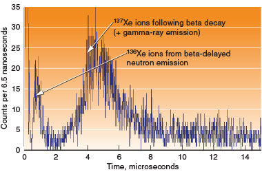 Spectrum of results from ion-trap measurements of the beta decay of iodine-137.