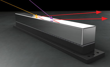 Extremely small adjustments to the surface height on the x-ray deformable mirror correct the incoming beam, as depicted in this artist's rendering (not to scale). Unlike visible light, the x rays can only be reflected off the mirror at a very shallow incoming angle, called a grazing incidence. (Rendering by Kwei-Yu Chu.)